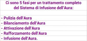 5 fasi infusione aura 300x143 - Aura Infusion