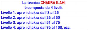CHAKRA ILAHI 300x102 - Chakra Ilahi Attunement