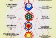 CHAKRA 197x133 - Attivazione di guarigione sui chakra