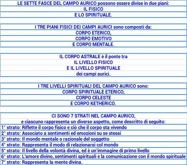 LE SETTE FASCE DEL CAMPO AURICO - Aura Flush