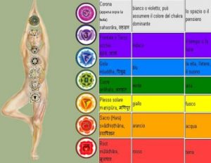 chakra e colori 300x232 - The Rainbow Light Healing System 1,2